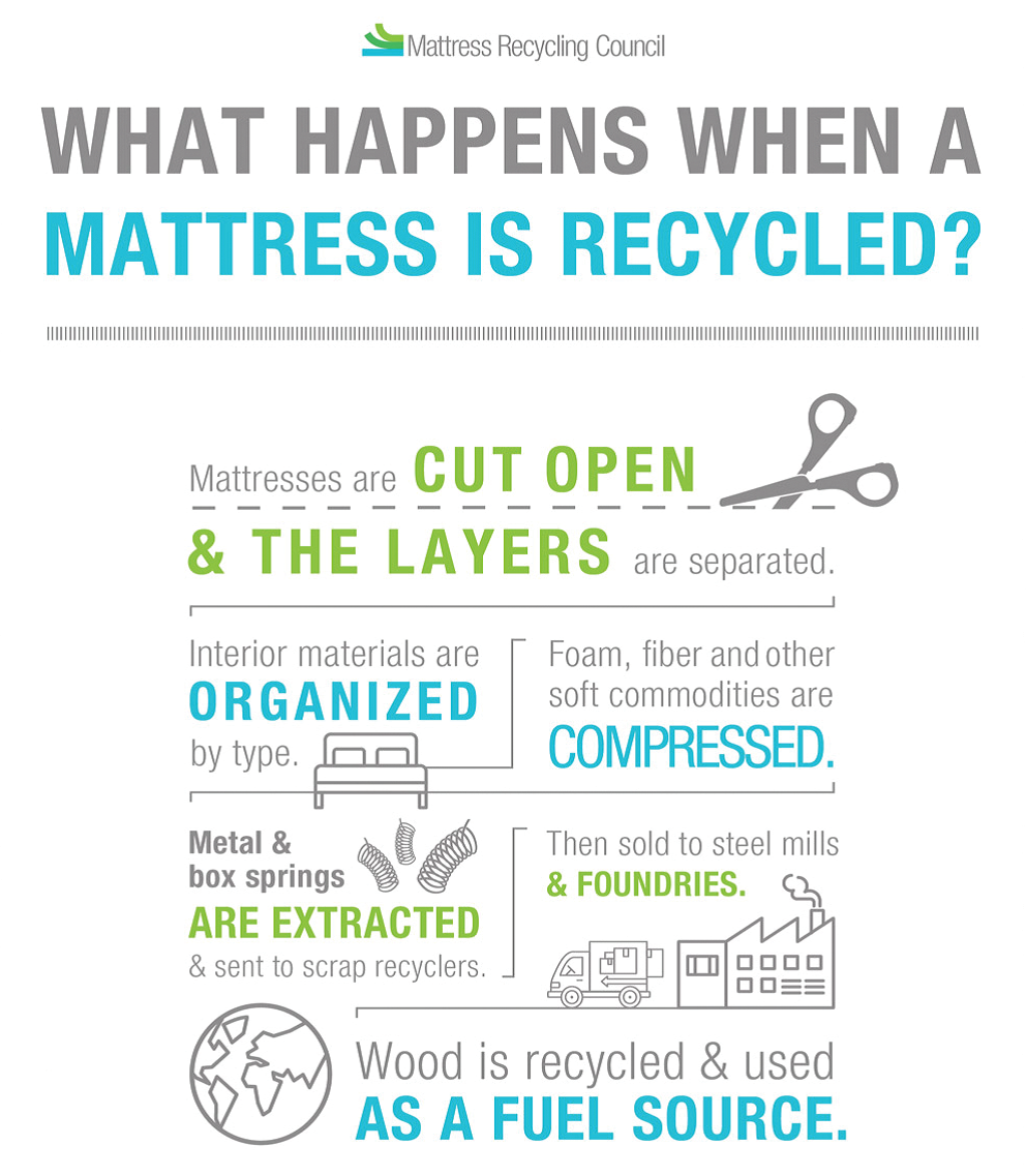 What happens when a mattress is recycled