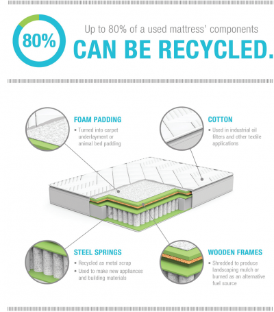 Mattress materials that can be recycled