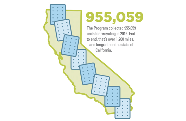 Re-Mat Texas - California State Mandated Mattress Recycling Success