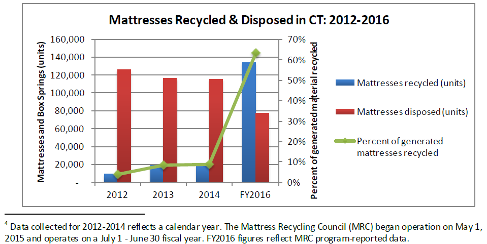 Re-Mat Texas Mattress Recycling CT Mattress Disposal Annual Rates Comparison Chart