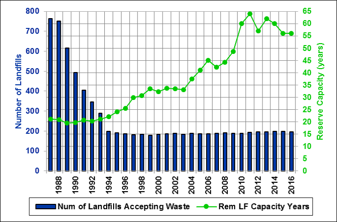 Number or Texas MSW Landfills and Reserve Capacity