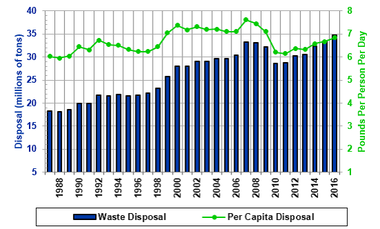 Per Capita Waste Disposal Rates Texas MSW 2016